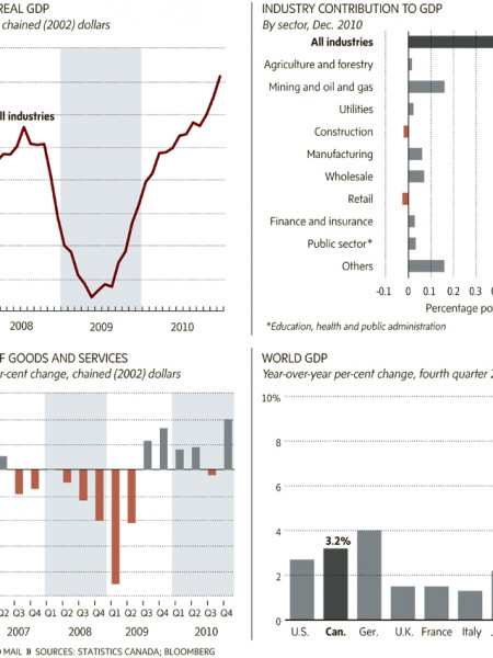 Canada's Real GDP Infographic