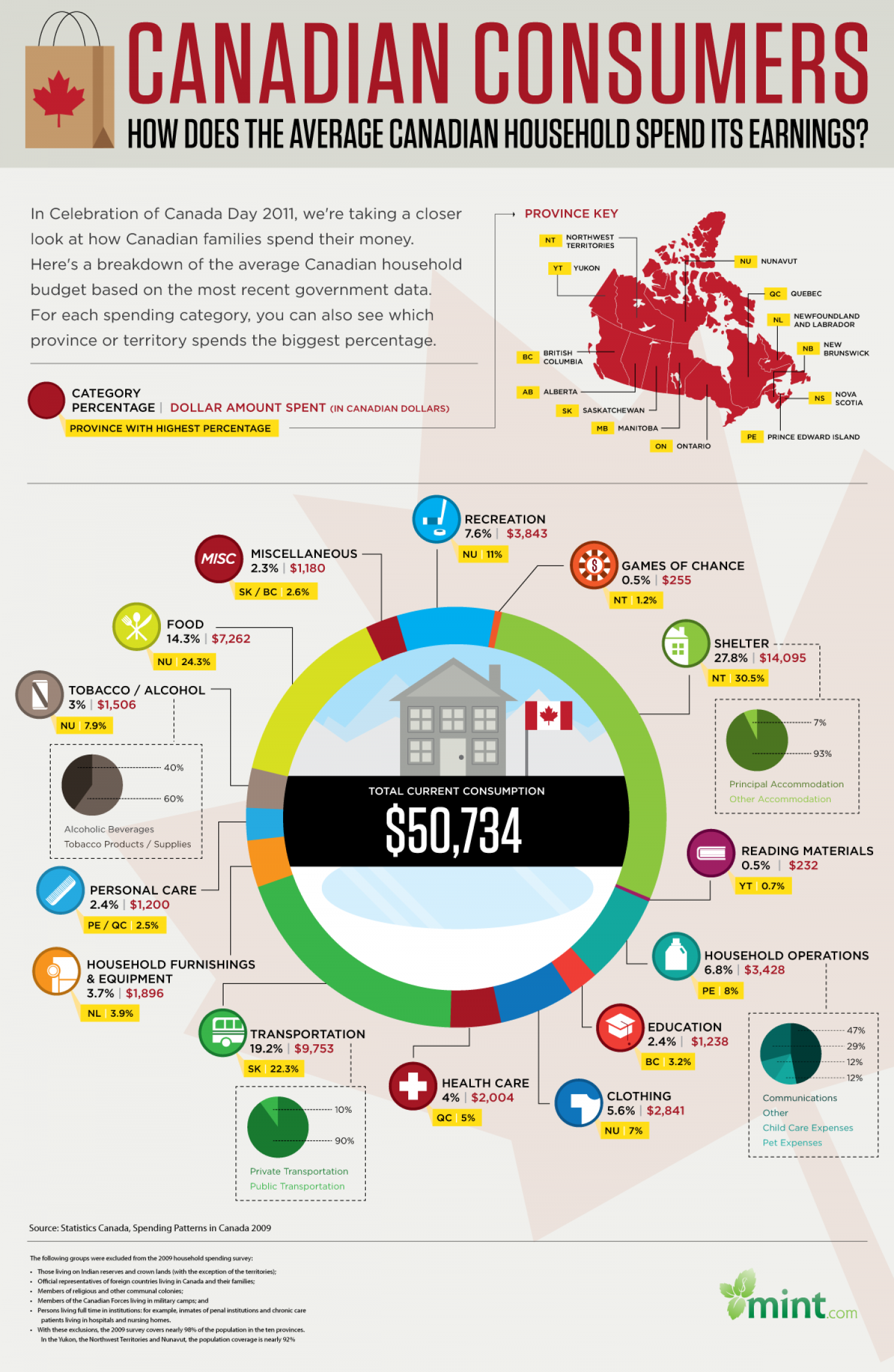 Canadian Consumers Infographic
