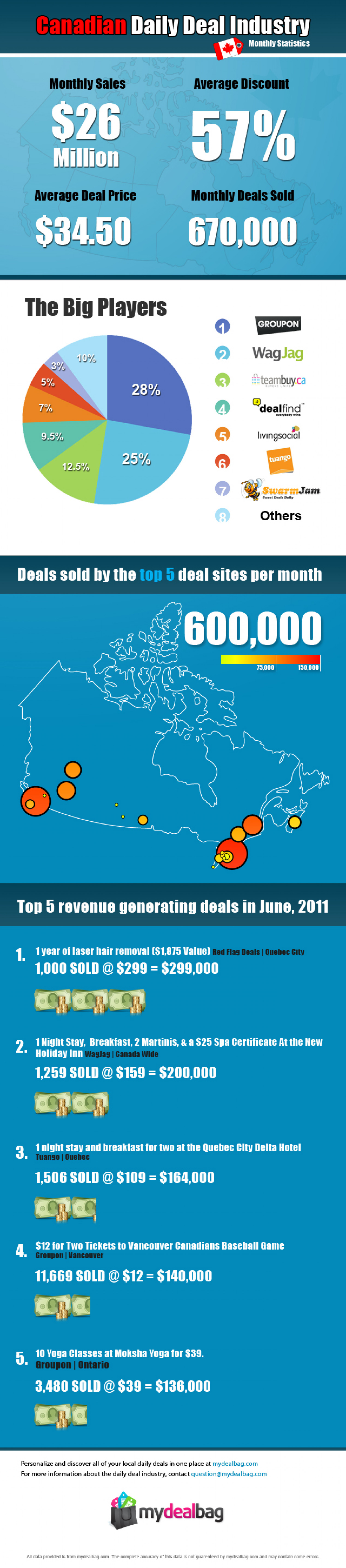 Canadian Daily Deal Industry  Infographic