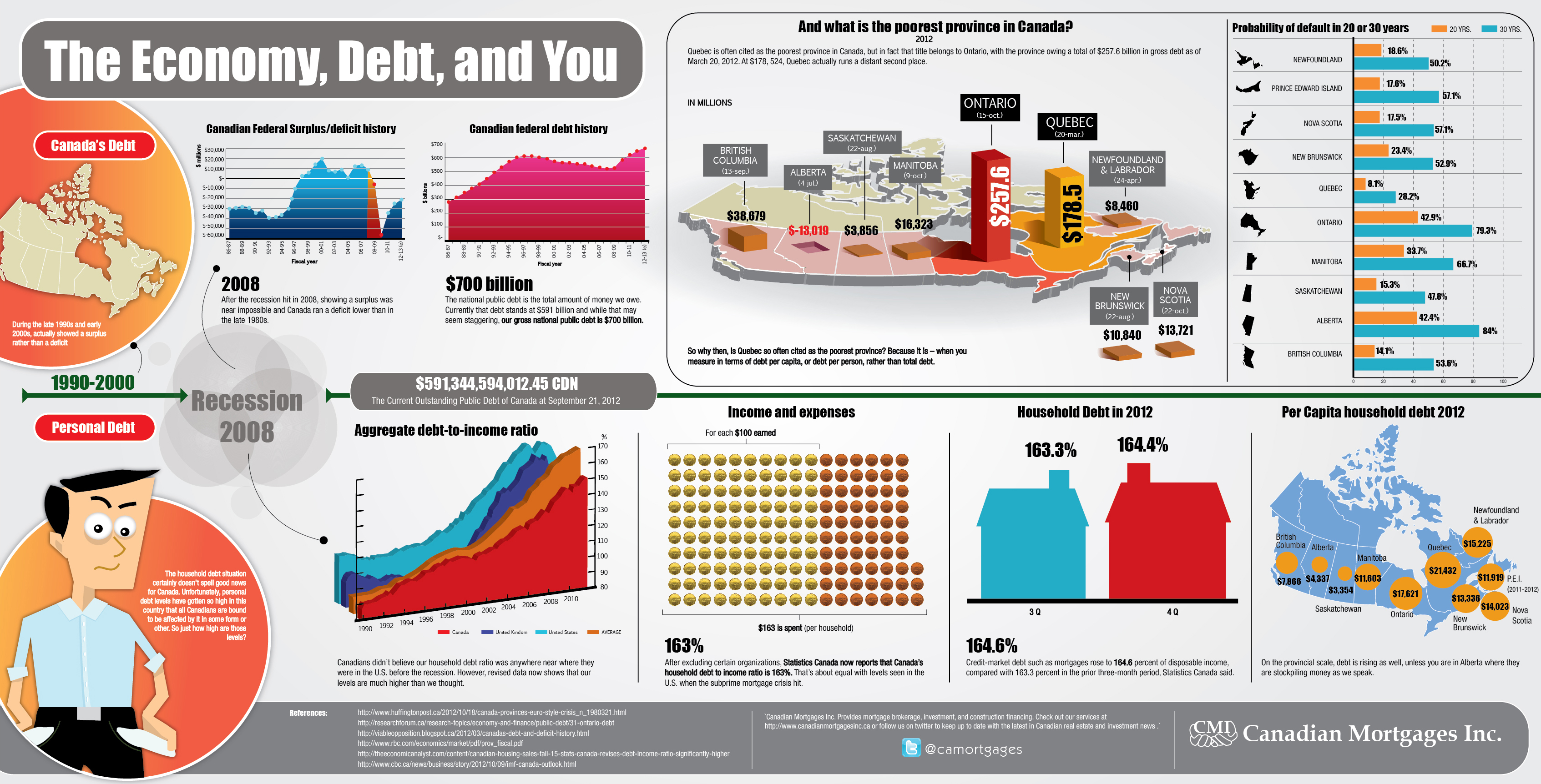 The Economy Debt And You Sample Visualization