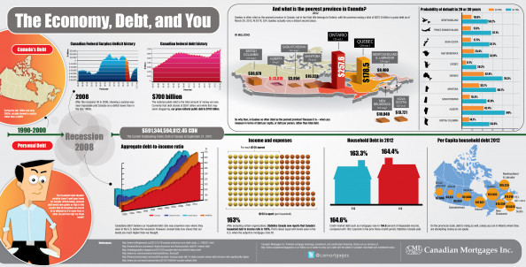 Canadian Debt Infographic: The Economy Debt, and You Infographic