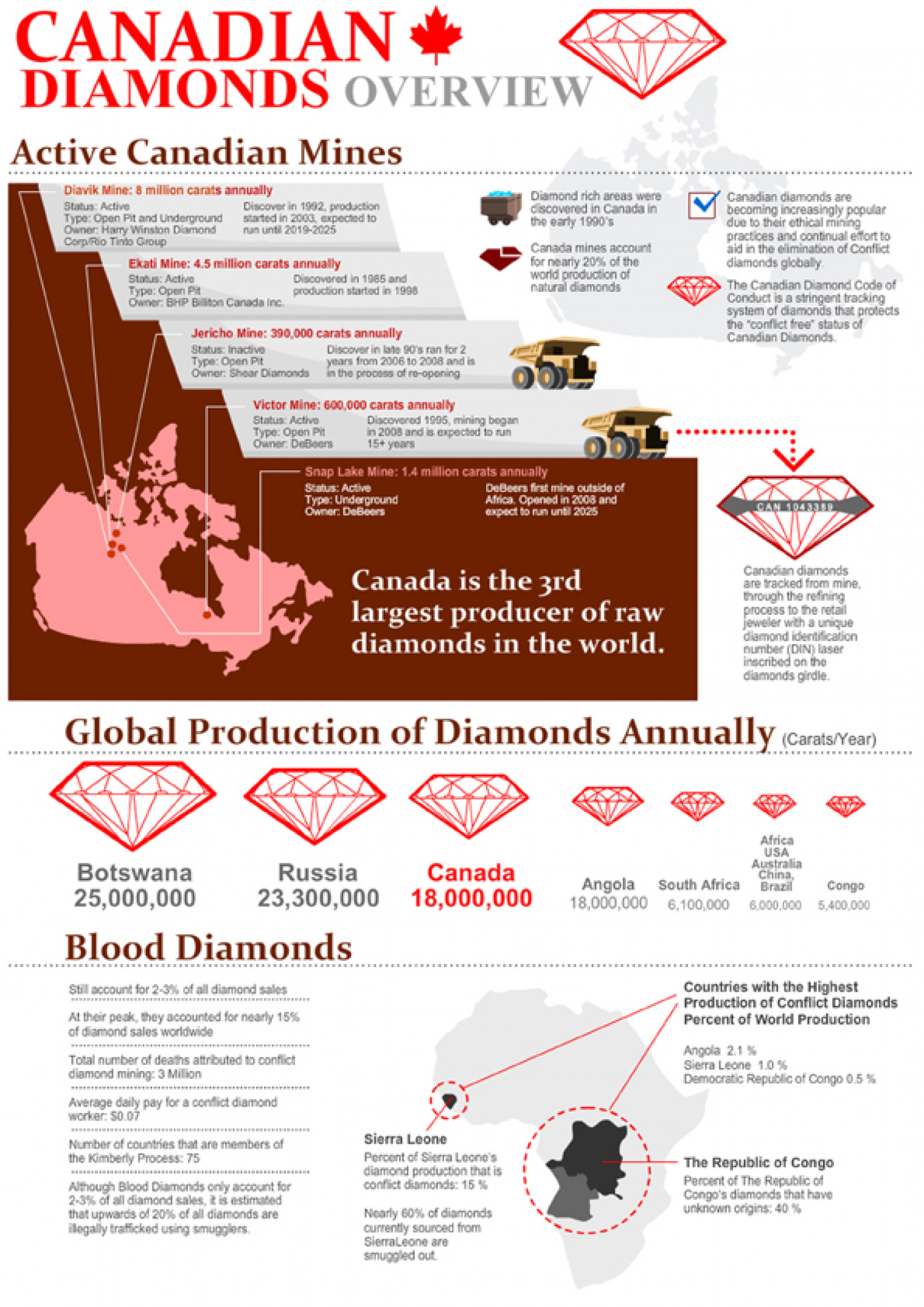 Canadian Diamonds Infographic