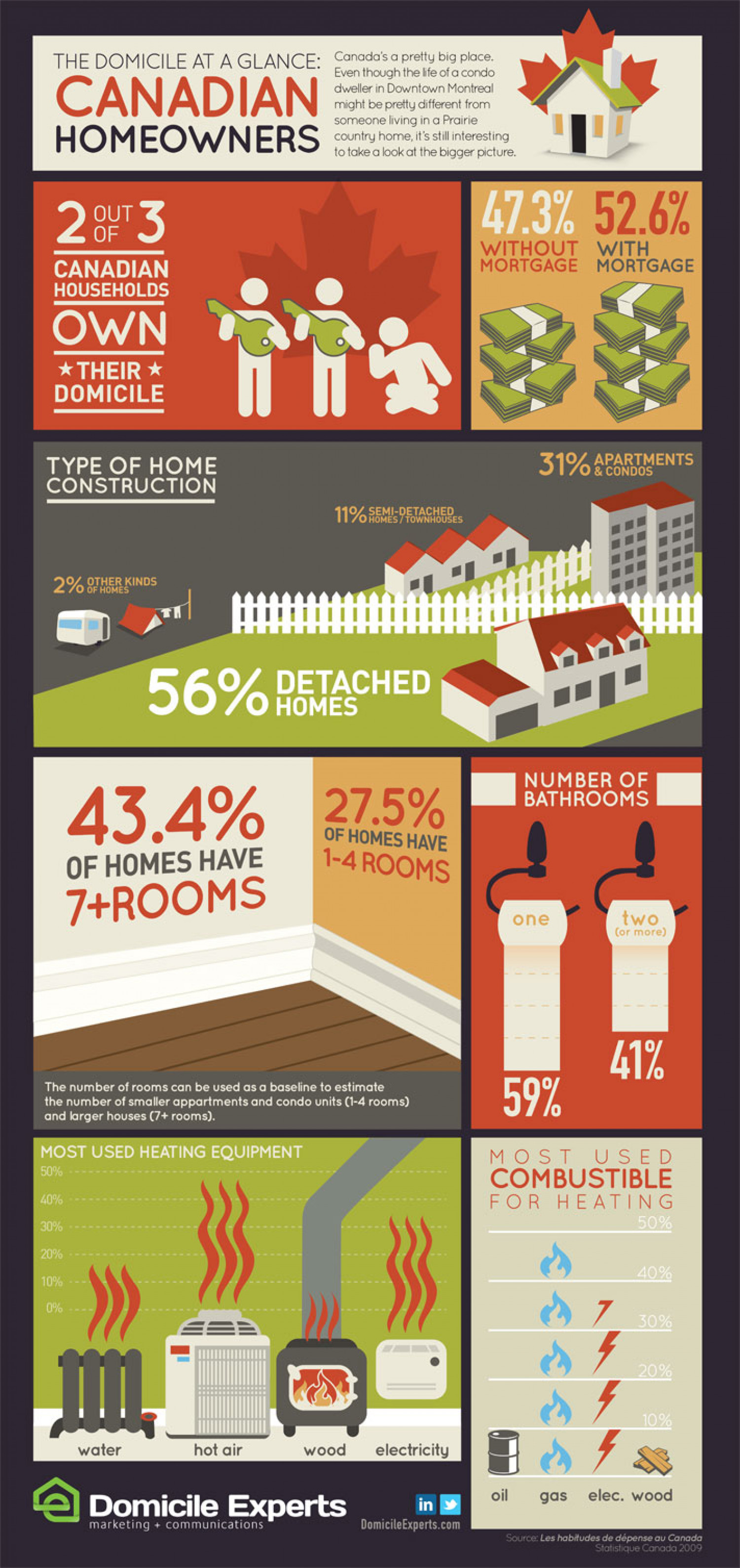 Canadian Homeowners Infographic