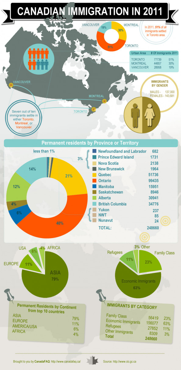 Canadian Immigration Facts Infographic