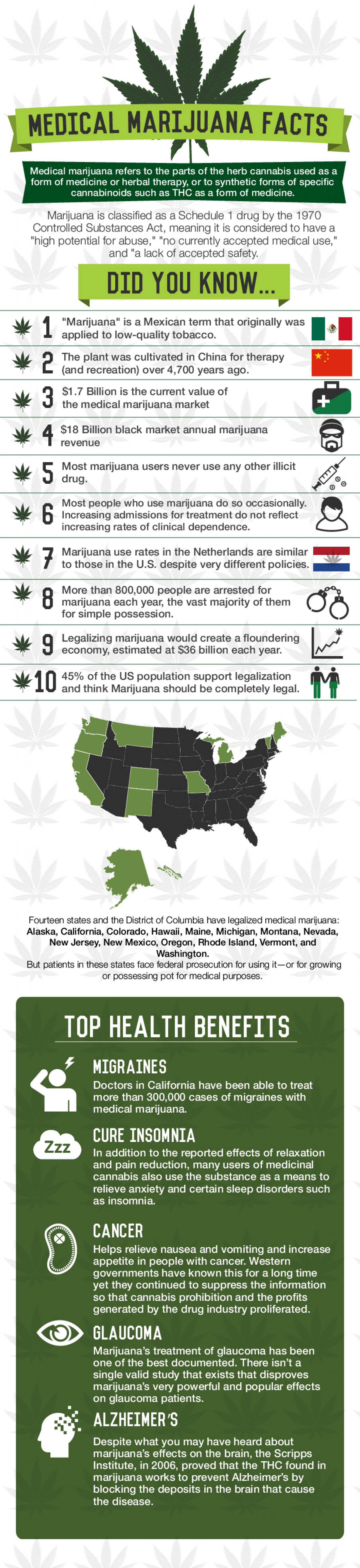 Canadian Medical Marijuana Infographic