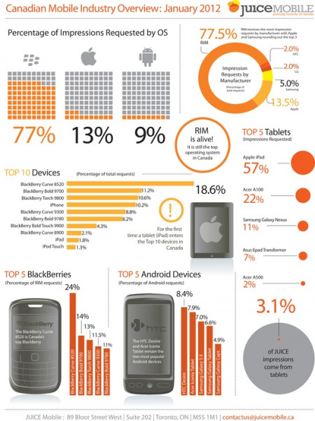 Canadian Mobile Industry Overview Infographic