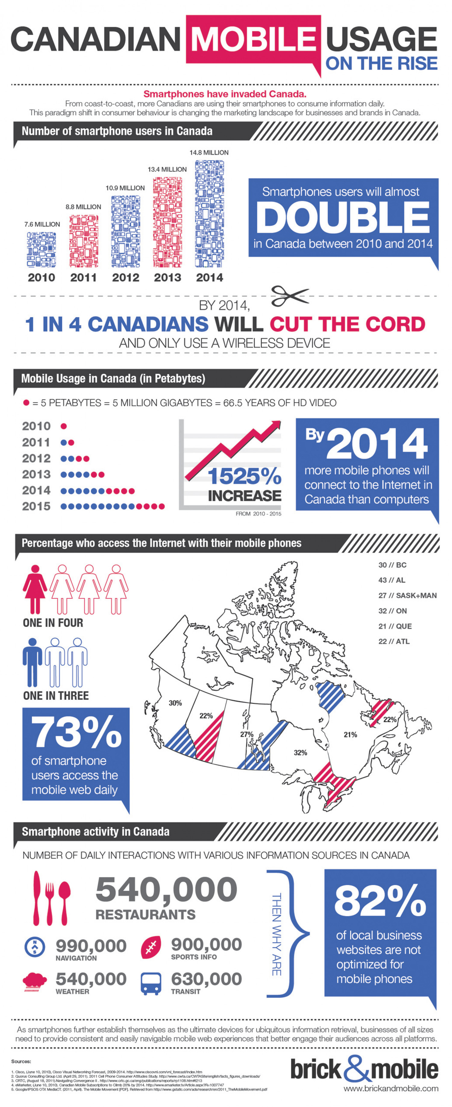 Canadian Mobile Usage on the Rise Infographic