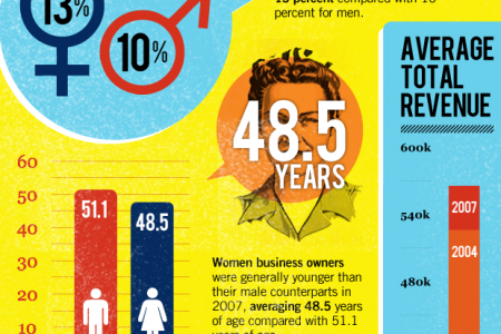 Canadian Women in Small Business Infographic