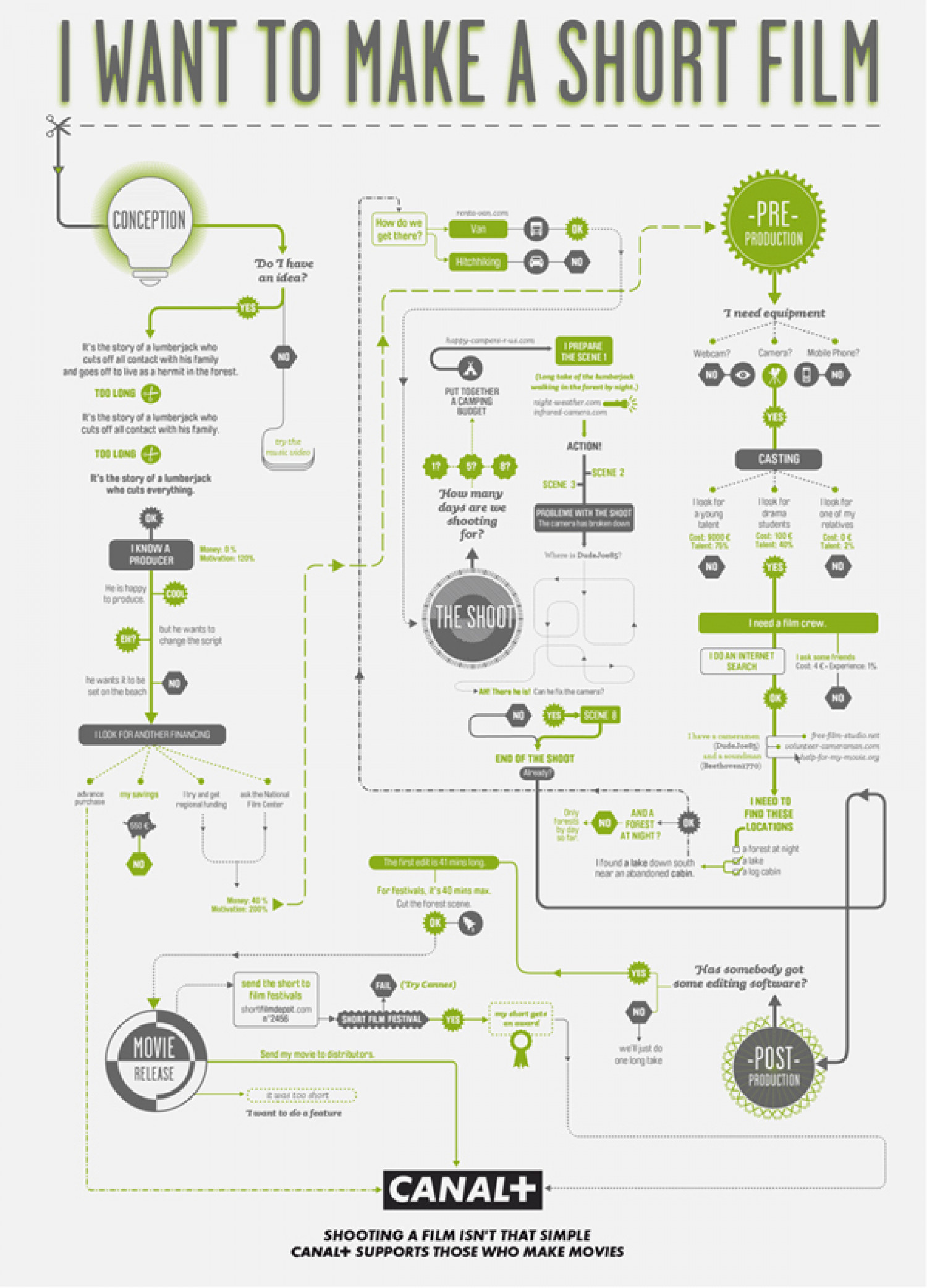 Canal Plus Film Making Flow Charts Infographic