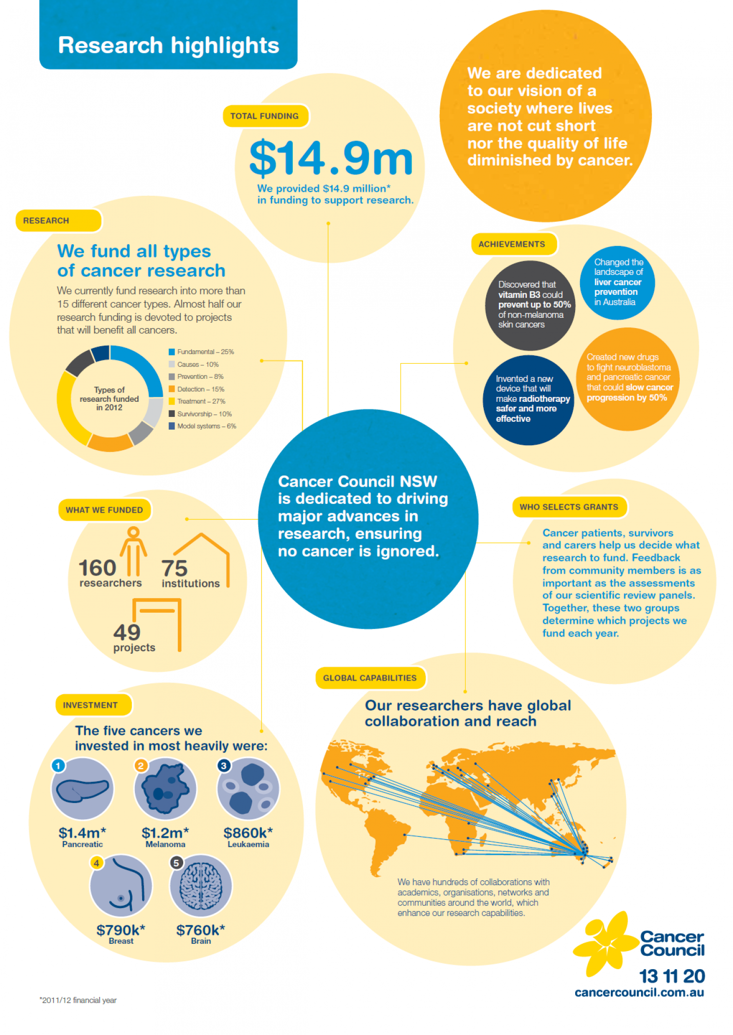 Cancer Council NSW Research Highlights 2012 Infographic