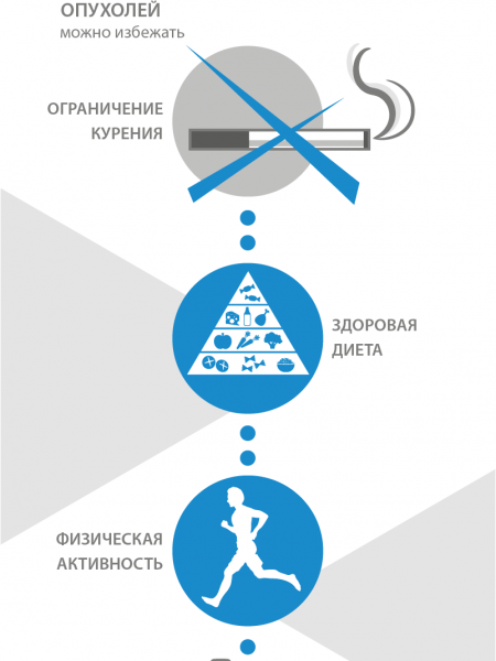 Cancer in Russia Infographic