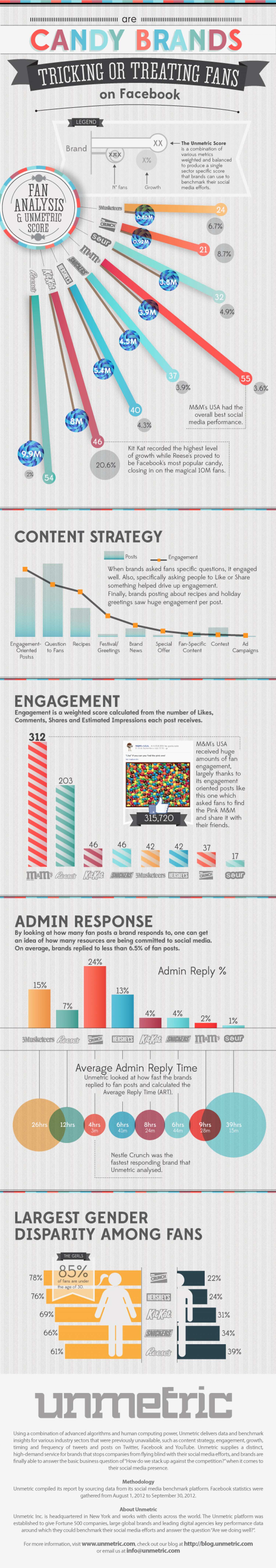 Candy Brands Fans on Facebook Infographic