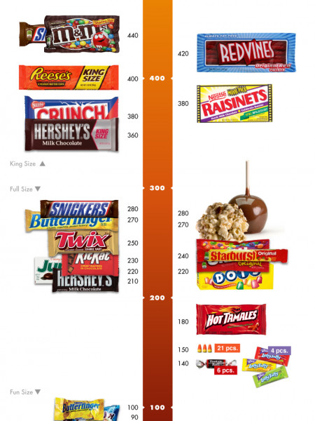 Candy Calories Infographic