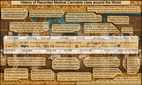 Cannabis Usesr in History