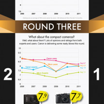 Canon vs. Nikon Infographic
