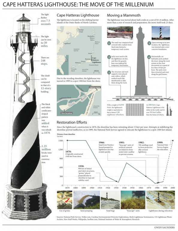 Cape Hatteras Lighthouse: The Move of the Millenium Infographic