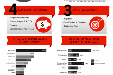 Capital Equipment Marketing Infographic