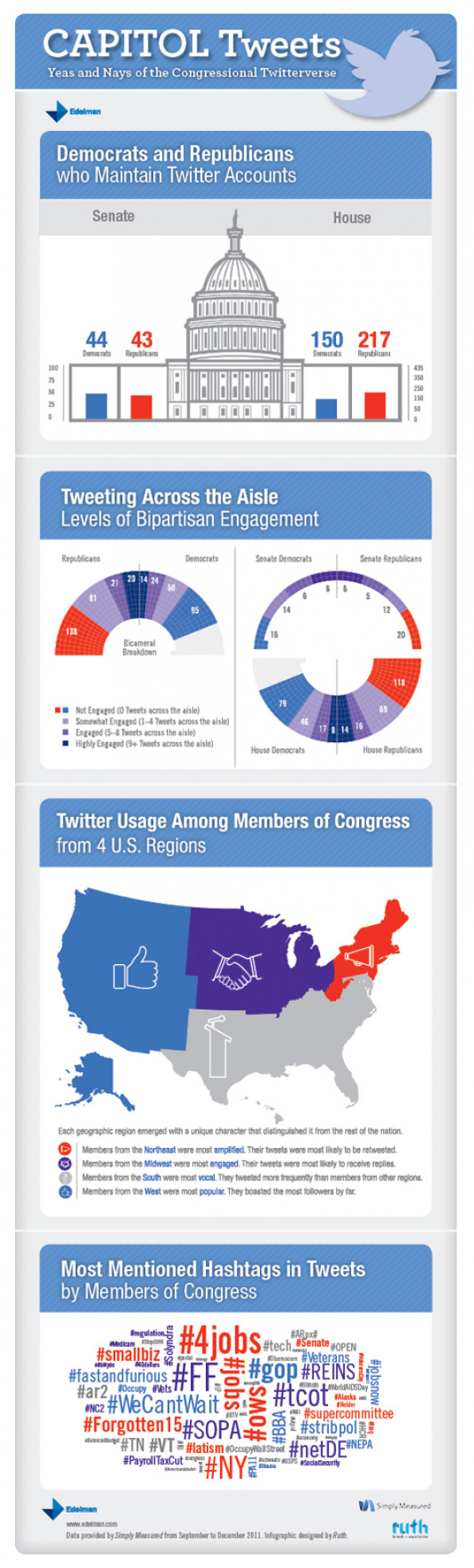 Capitol Tweets: Yeas and Nays of the Congressional Twitterverse Infographic