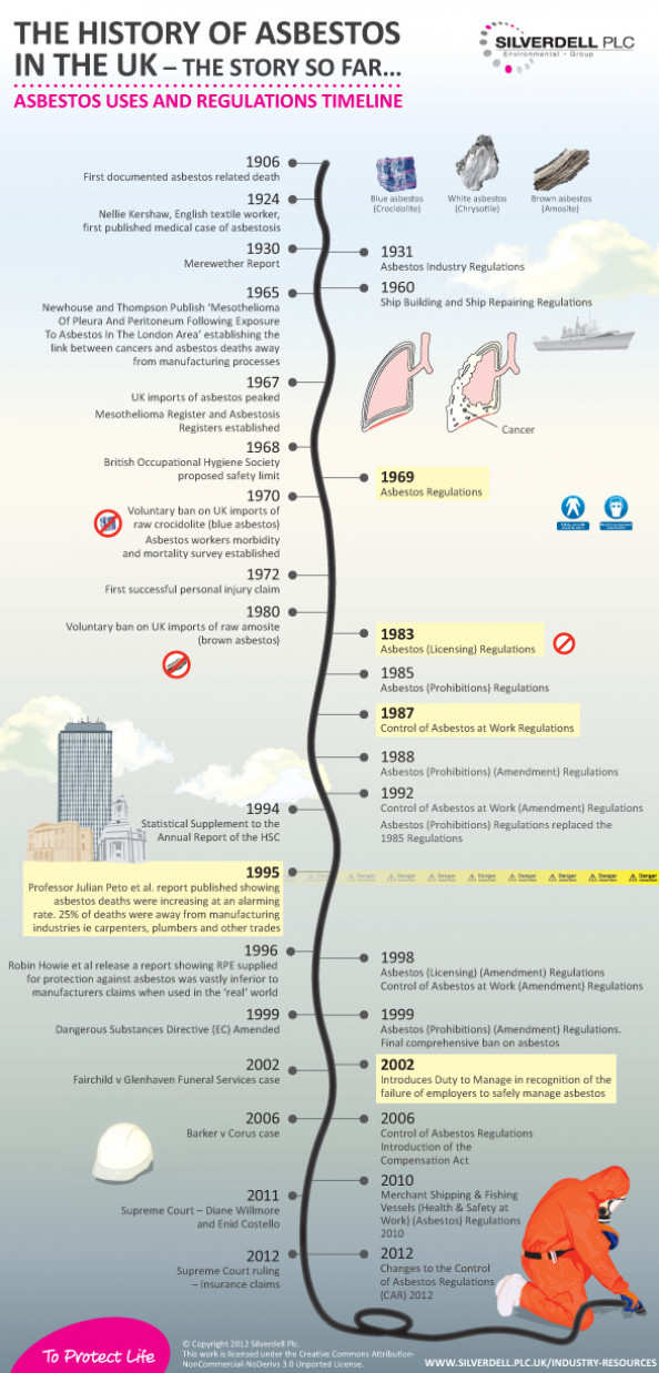 (CAR) 2012 - Regs update - The History of Asbestos in the UK Infographic
