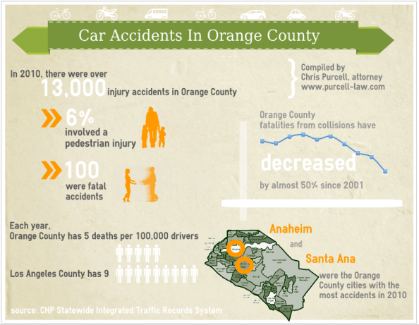 Car Accidents in Orange County, California Infographic