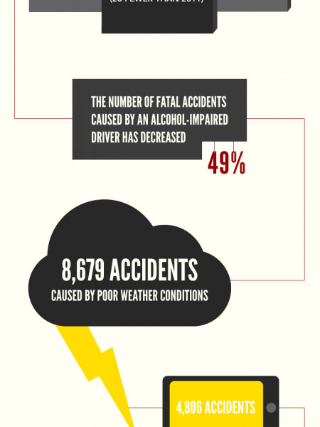 Car Accidents In Utah Infographic