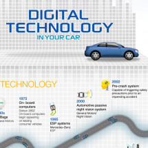Car Digital Technology  Infographic