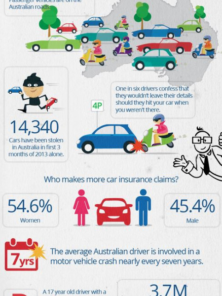Car Insurance Facts Infographic