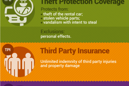 Car Rental Insurance - 5 Types To Feel Safe! Infographic