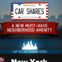 Car Shares by Walk Score Infographic