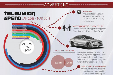 Car Showboating South Africa Infographic