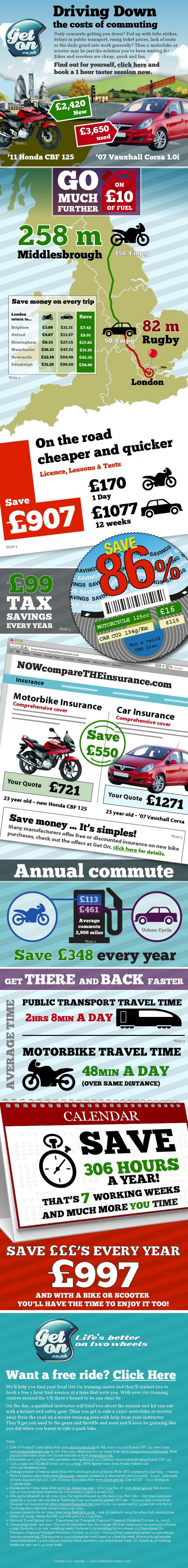 Car v Motorbike: The True Cost of Commuting Infographic