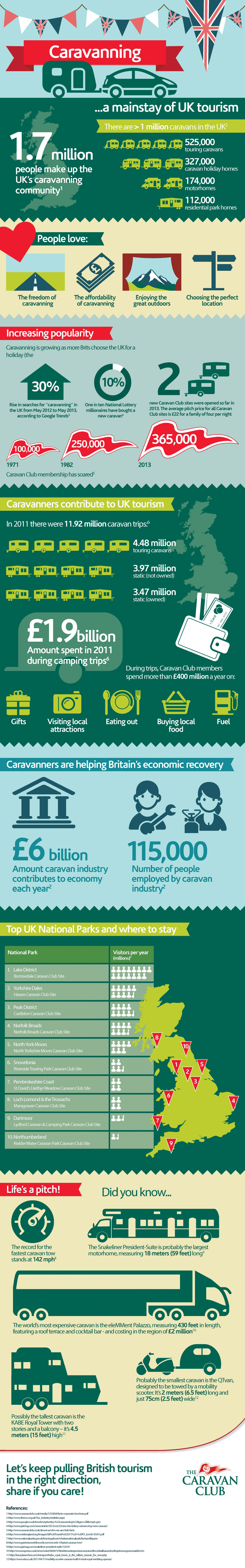 Caravanning - A Mainstay of UK Tourism Infographic