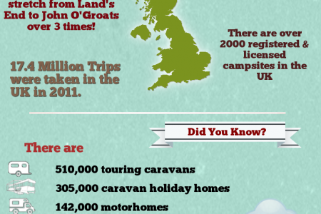 Caravans and Motorhomes in the UK Infographic