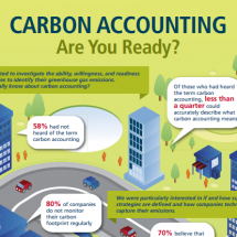 Carbon accounting - Are You ready? Infographic