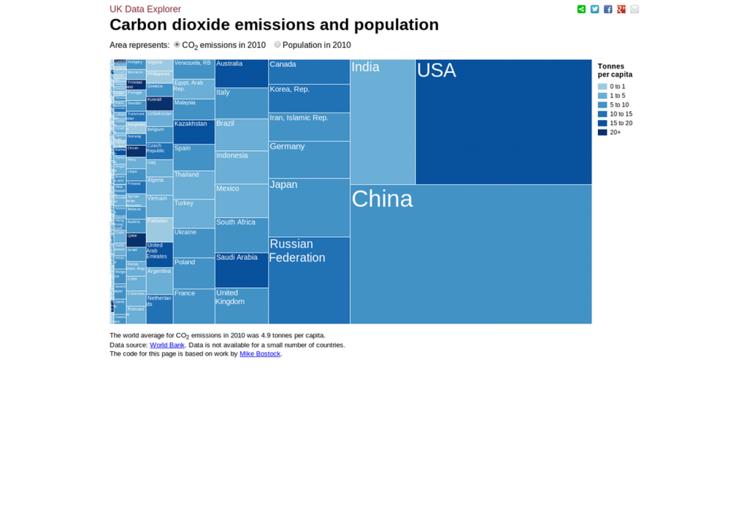 Carbon Dioxide Emissions and Population Infographic