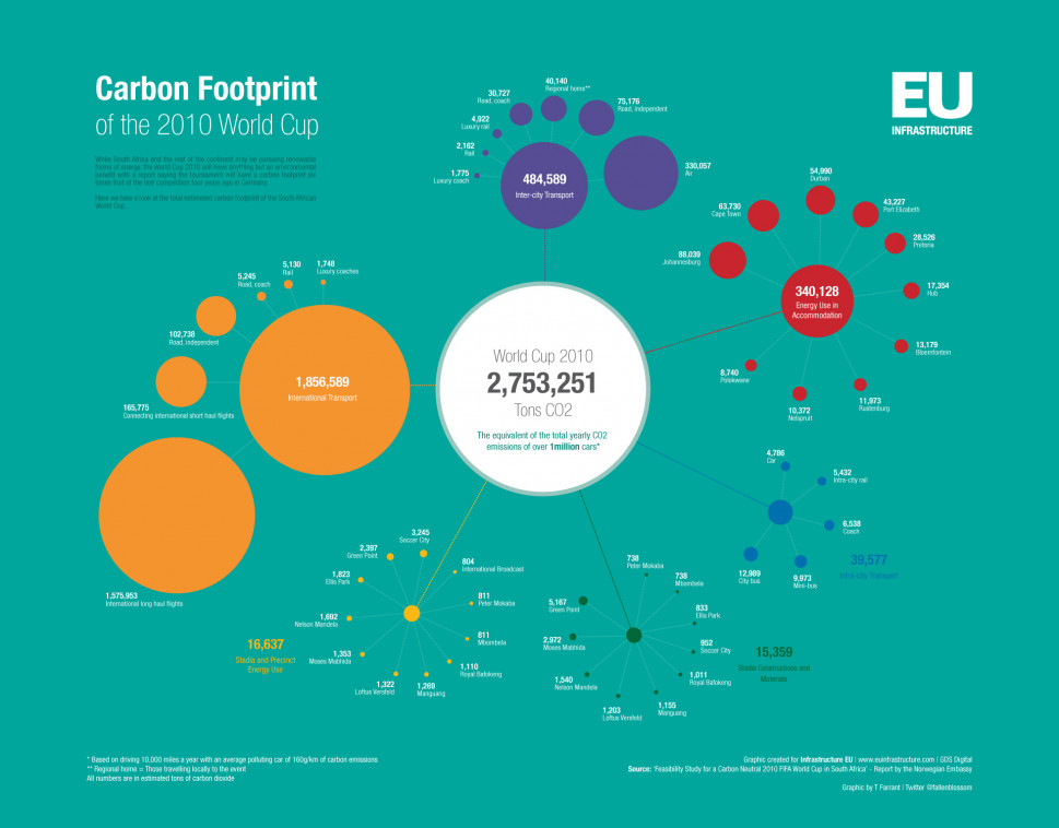 Carbon Footprint of the World Cup Infographic