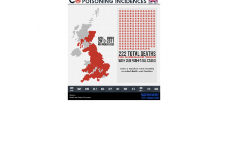 Carbon Monoxide Poisoning Incidences [Interactive] Infographic