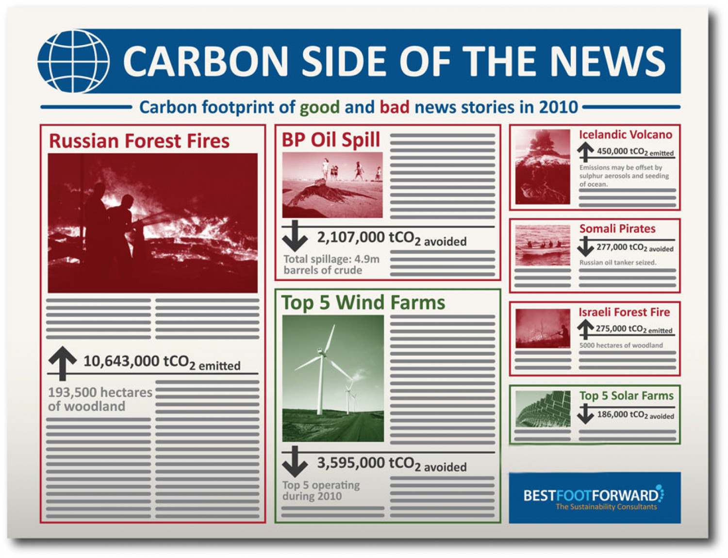 Carbon Side of the News Infographic