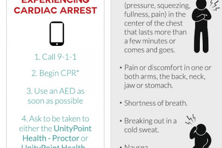 Cardiac Arrest & Heart Attack: What To Do Infographic