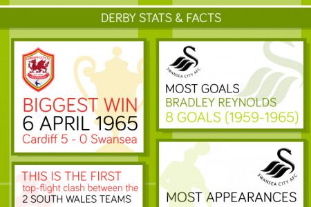 Cardiff vs Swansea - The South Wales Derby Infographic