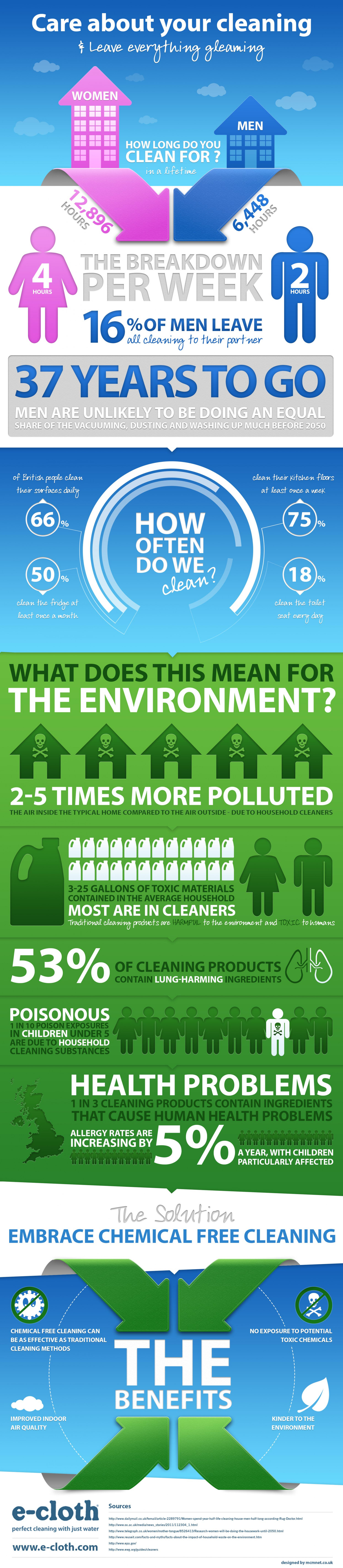 Care About Your Cleaning Infographic