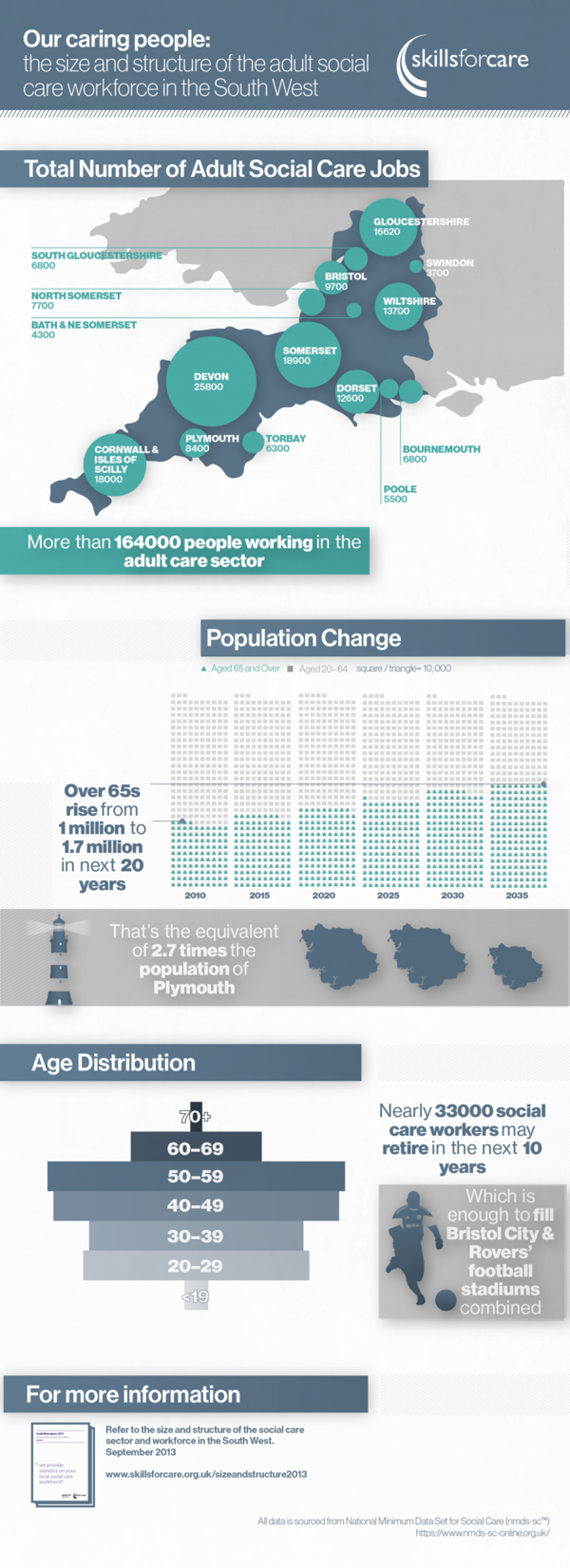 Care in the South West Infographic