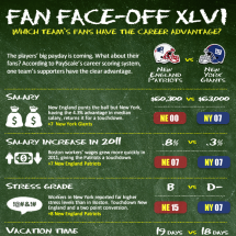 Career Advantage: Patriots Fans vs. Giants Fans Infographic