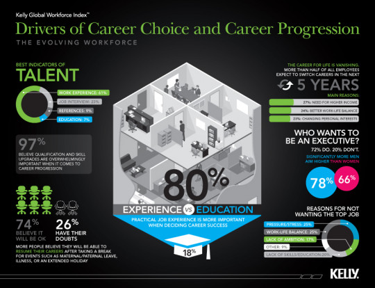 Career Choice and Progression