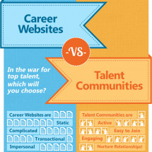 Career Websites vs. Talent Communities Infographic