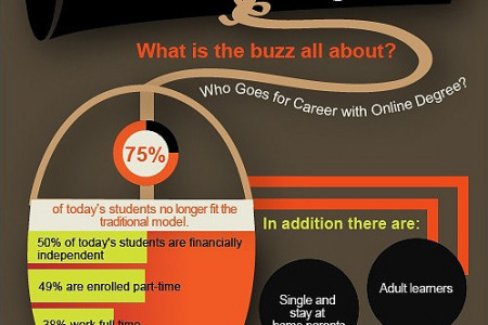 Career with Online Degrees Infographic