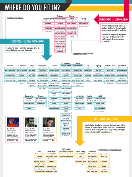 Careers in Filmmaking: Where do You Fit In? Infographic