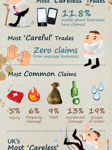 Careless Business Infographic