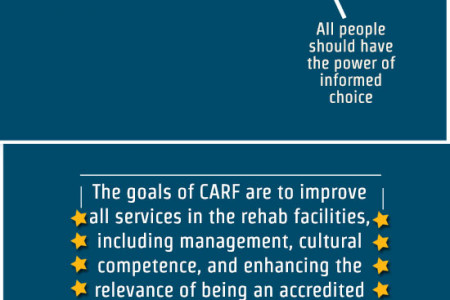 CARF Accredited Drug Rehabs – What Does It Mean & Why Should You Choose One? Infographic Infographic