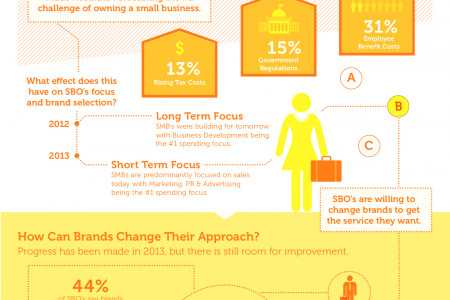 Cargo Small Business Infographic Infographic
